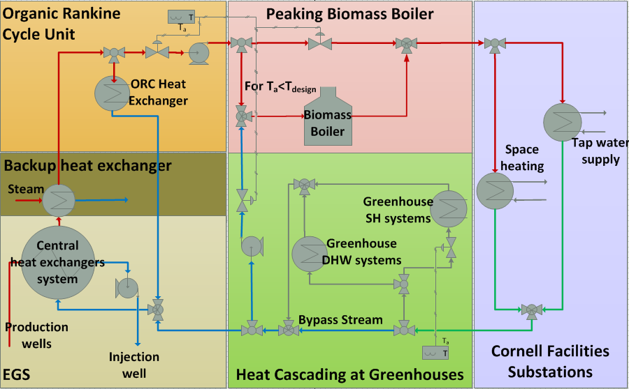 Figure 2: Schematic of the proposed hybrid geothermal - biomass energy ...